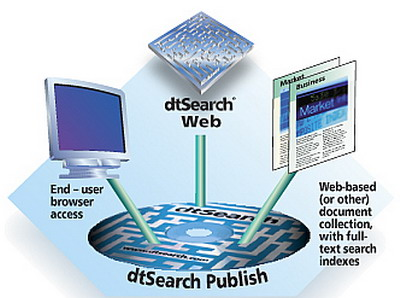 DtSearch Desktop / Engine Full